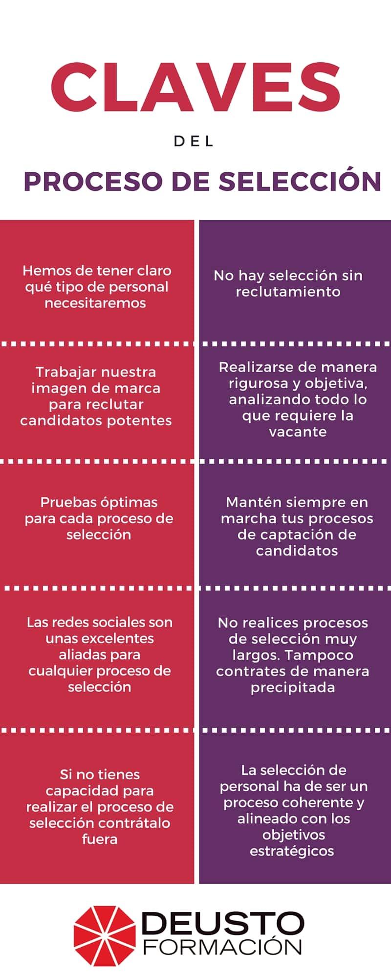 Claves del proceso de selección de personal | Deusto Formación