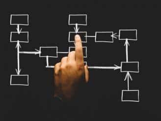 Tipos de comisiones que existen en función del objeto y la relación